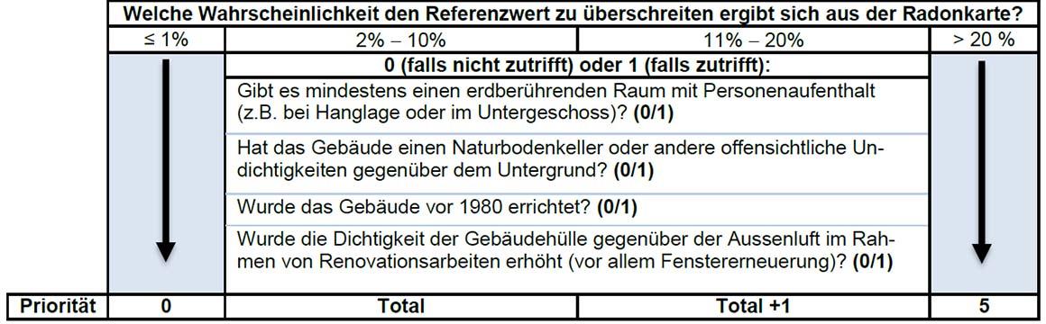 Priorisierungstabelle Radonbelastung Schweiz